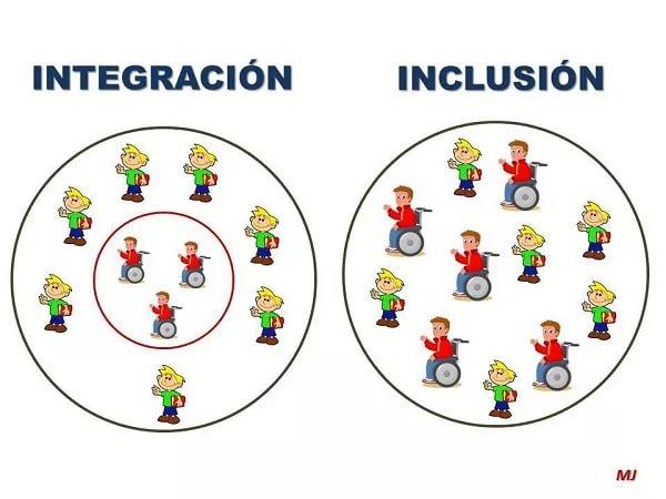 интеграция - инклюзия.